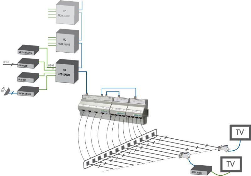 TV over Twisted Pair